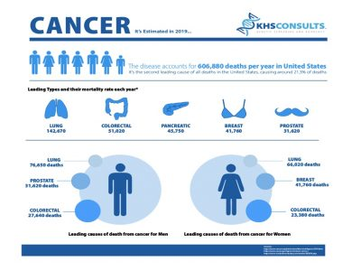 2019 Cancer Diagnosis Estimates